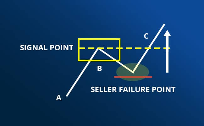trading pattern for beginners abc trading pattern