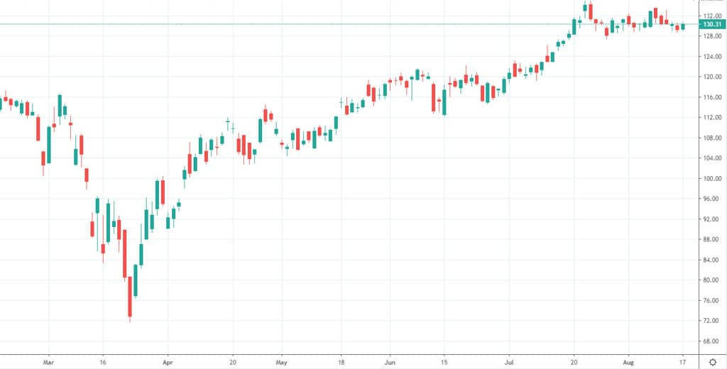 Example of a trading chart - Candlestick chart