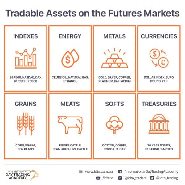 Assets that can be traded on the futures markets