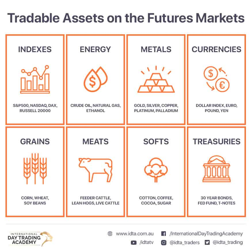 Tradable assets on the Futures markets