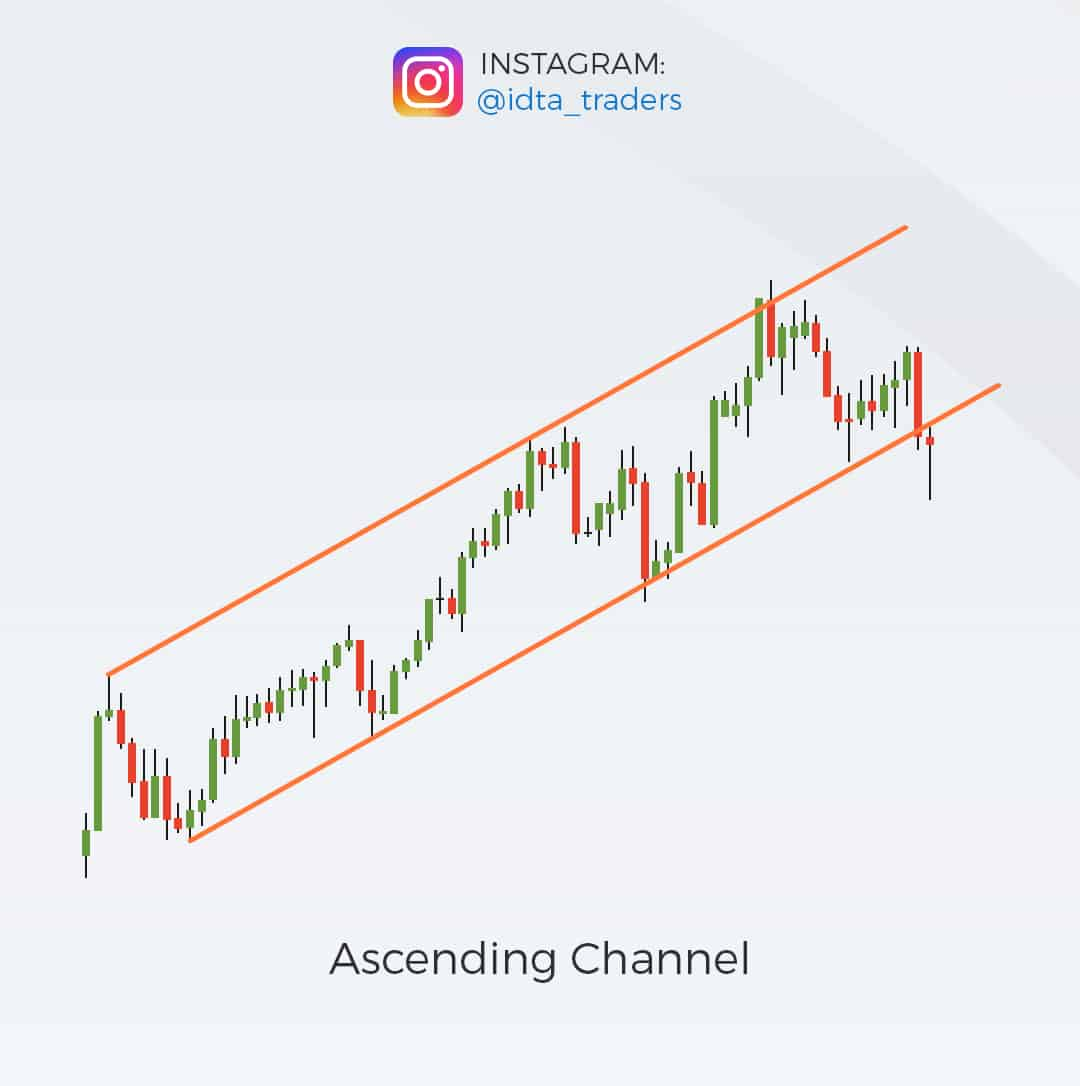 Day Trading Pattern - Ascending Channel example of trend trading